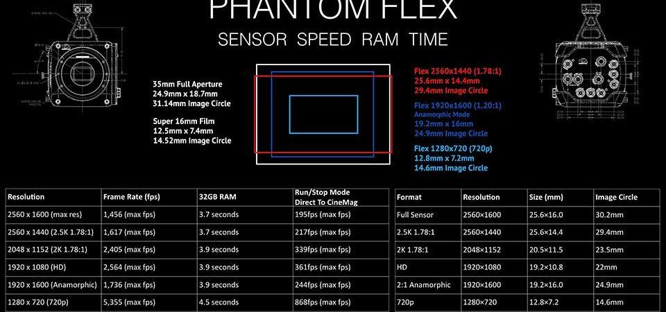 Камера Phantom Flex 2.5K Технические характеристики.